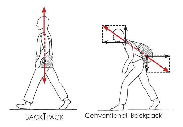 Heavy school backpack  Problem solved with an axial side-loading pack. 3c5070ef7c