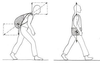 Force vectors BackTpack vs conventional backpack