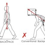 Drawing demonstrating force vectors of BackTpack vs conventional backpack
