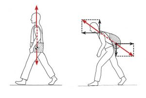 Drawing demonstrating force vectors of BackTpack with axial loading vs standard backpack with off-axis loading